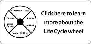 Life Cycle Wheel